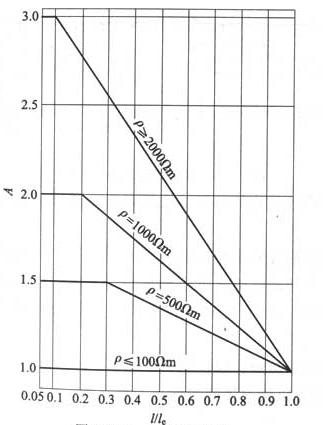 图C.0.1 换算系数A
