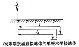 图C.0.2 接地体有效长度的计量(b)末端接垂直接地体的单根水平接地体