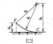 图D.0.2 两支等高接闪杆的保护范围(1-1剖面图)