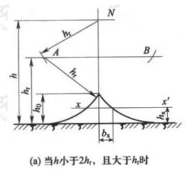 图D.0.5 单根架空接闪线的保护范围(a)当h小于2hr,且大于hr时