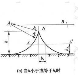 图D.0.5 单根架空接闪线的保护范围(b)当h小于或等于hr时