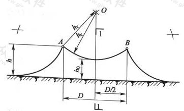图D.0.6-1 两根等高接闪线在高度h小于或等于hr时的保护范围