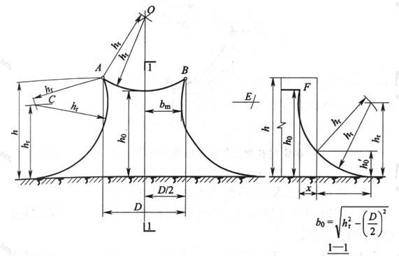 图D.0.6-2 两根等高接闪线在高度h小于2hr且大于hr时的保护范围