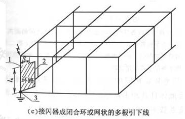 图E.0.1 分流系数kc(1)(c)接闪器成闭合环或网状的多根引下线