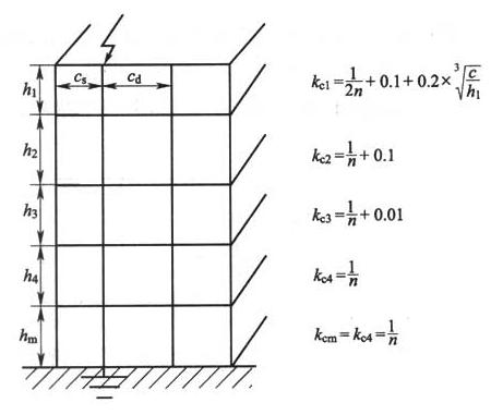 图E.0.2 分流系数kc(2)