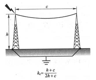 图E.0.4 分流系数kc(3)