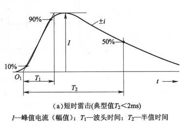 图F.0.1-2 雷击参数定义(a)短时雷击(典型值T2<2ms)
