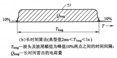图F.0.1-2 雷击参数定义(b)长时间雷击(典型值2ms<Tlong<1s)