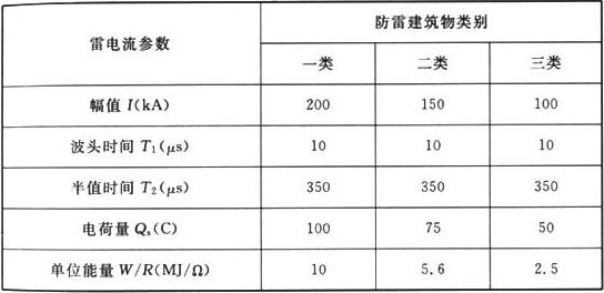 表F.0.1-1 首次正极性雷击的雷电流参量