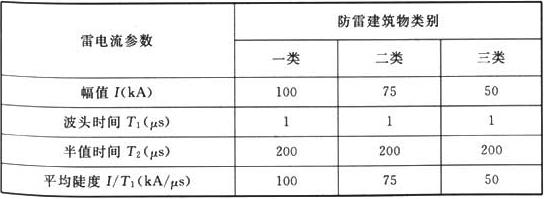表F.0.1-2 首次负极性雷击的雷电流参量