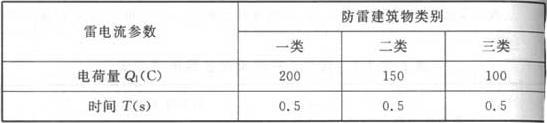 表F.0.1-4 长时间雷击的雷电流参量