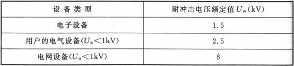 表H.0.1-2 设备的耐冲击电压额定值