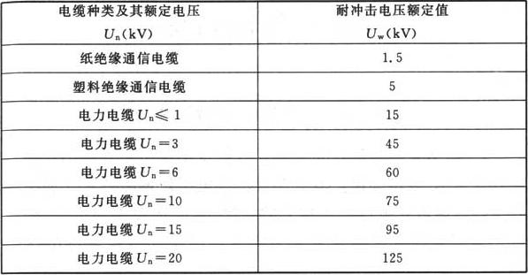 表H.0.1-3 电缆绝缘的耐冲击电压额定值