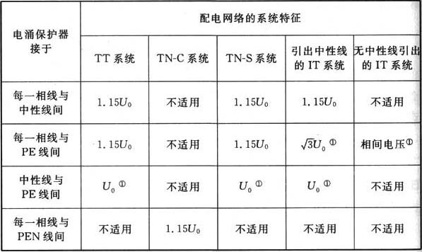 表J.1.1 电涌保护器取决于系统特征所要求的最大持续运行电压最小值