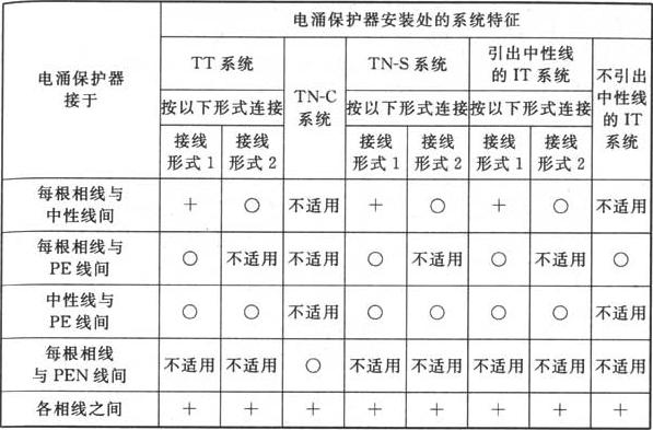 表J.1.2 根据系统特征安装电涌保护器