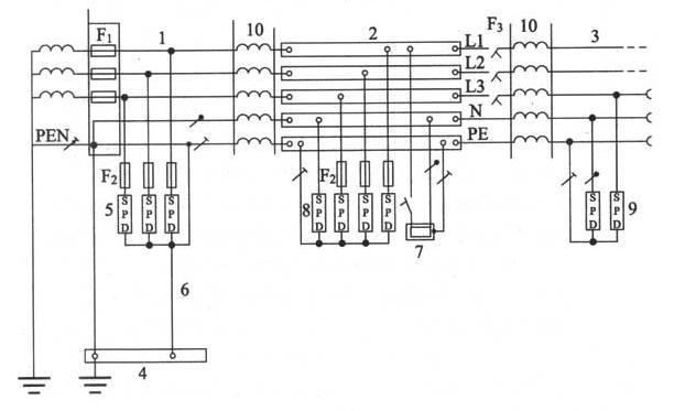 图J.1.2-5 Ⅰ级、Ⅱ级和Ⅲ级试验的电涌保护器的安装(以TN-C-S系统为例)