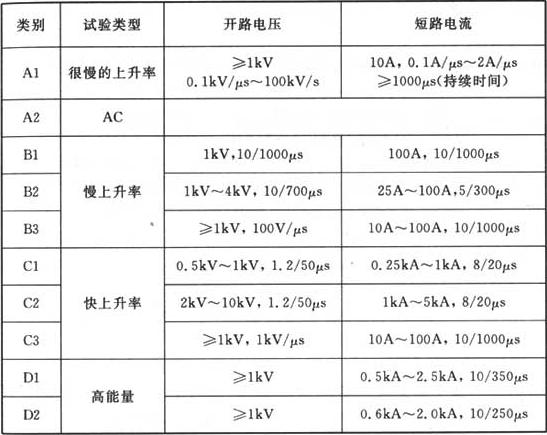 表J.2.1 电涌保护器的类别及其冲击限制电压试验用的电压波形和电流波形