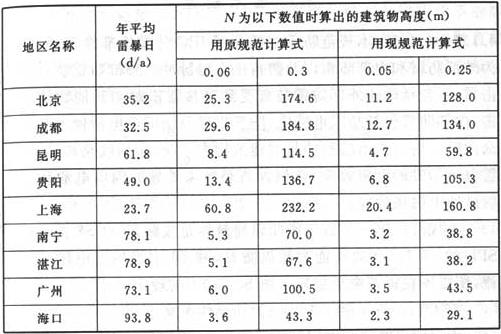 表3 计算结果的比较表