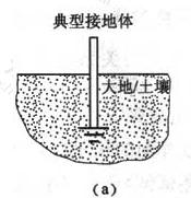 图3 典型接地体的三种表示(a)