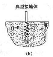 图3 典型接地体的三种表示(b)