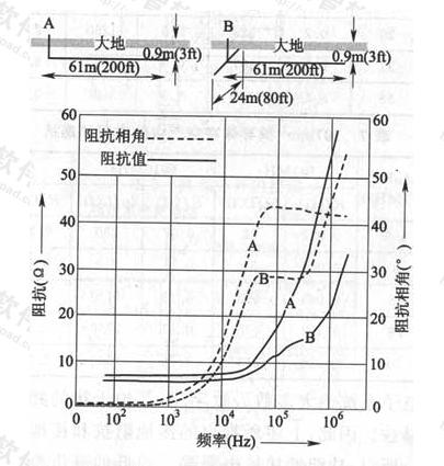 图4 接地体的阻抗与频率的关系