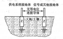 图5 典型分开的接地