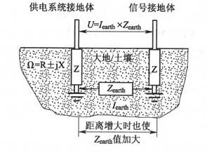 图6 独立接地体与共用接地体之间的共模电位差