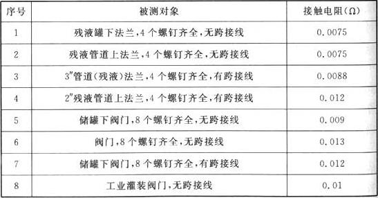 表4 连接处过渡电阻的实测值