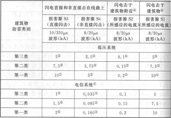 表5 预期雷击的电涌电流①