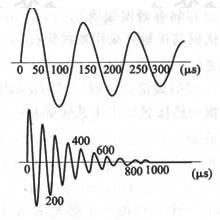 图10 具有代表性的冲击电流波形