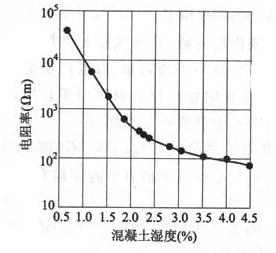 图12 混凝土湿度对其电阻率的影响