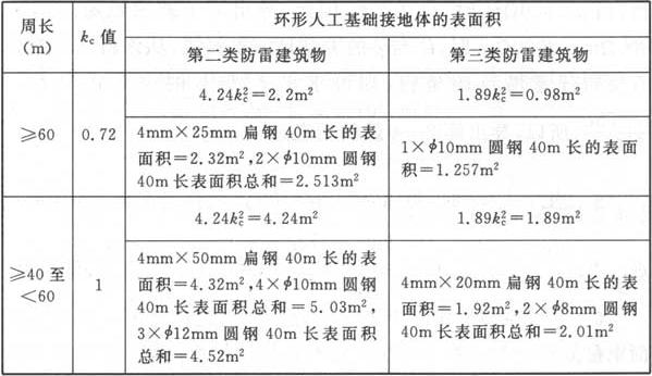 表8 确定环形人工基础接地体的计算结果