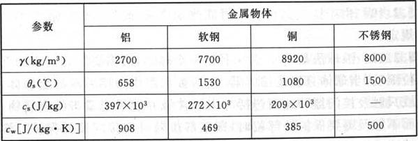 表10 四种金属物的物理特性参数