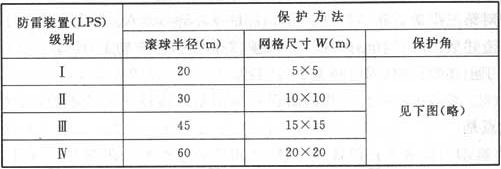 表11 与防雷装置级别对应的滚球半径、网格尺寸和保护角的最小值