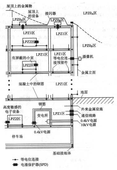 图17 对一办公建筑物设计防雷区、屏蔽、等电位连接和接地的例子