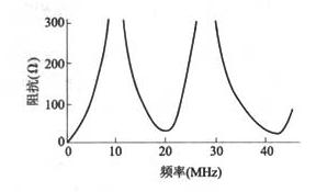 图19 1根长约7m截面25mm2的铜导体产生谐振的条件