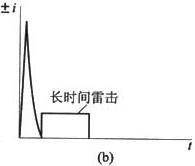 图21 向下闪击可能的雷击组合(b)