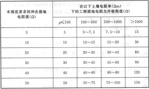 表13 接地装置冲击接地电阻与工频接地电阻换算表