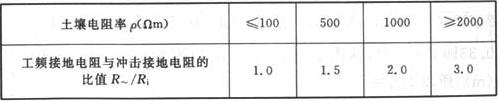 表14 接地装置工频接地电阻与冲击接地电阻的比值