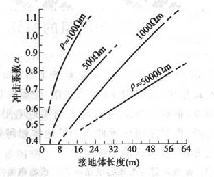 图20 在20kA雷电流条件下水平接地体(20mm~40mm宽扁钢或直径10mm~20mm圆钢)的冲击系数
