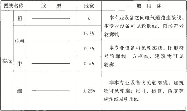 表3.1.5 制图图线、线型及线宽