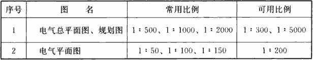表3.2.1 电气总平面图、电气平面图的制图比例