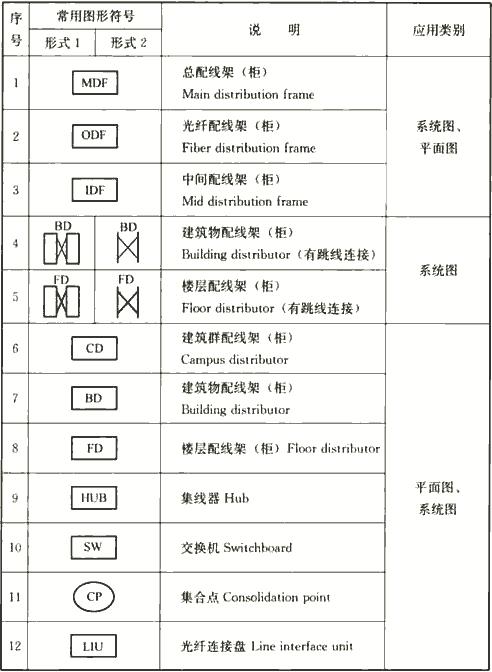表4.1.3-1 通信及综合布线系统图样的常用图形符号