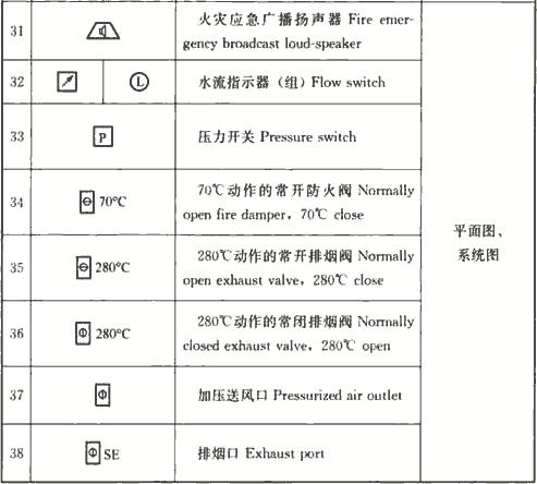 表4.1.3-2 火灾自动报警系统图样的常用图形符号