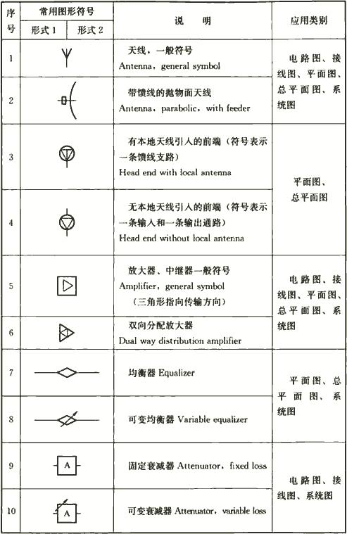 表4.1.3-3 有线电视及卫星电视接收系统图样的常用图形符号