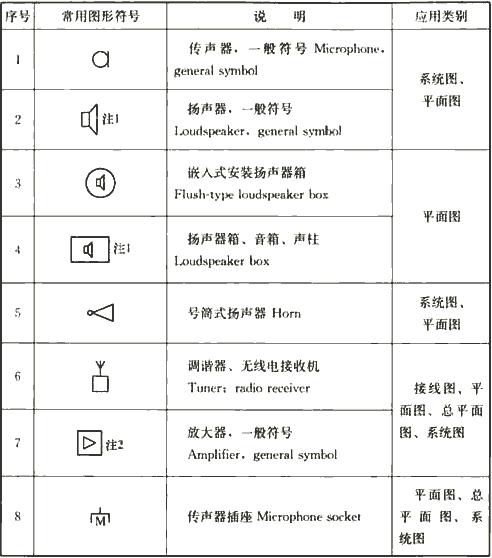表4.1.3-4 广播系统图样的常用图形符号
