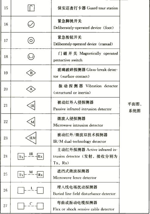 表4.1.3-5 安全技术防范系统图样的常用图形符号