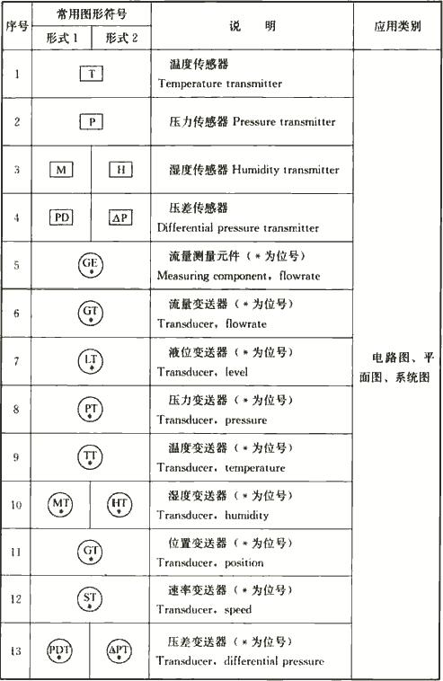 表4.1.3-6 建筑设备监控系统图样的常用图形符号