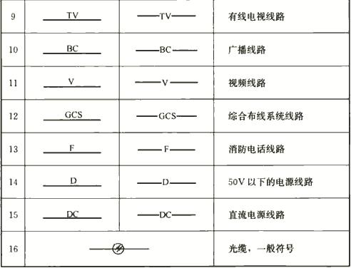 表4.1.4 图样中的电气线路线型符号