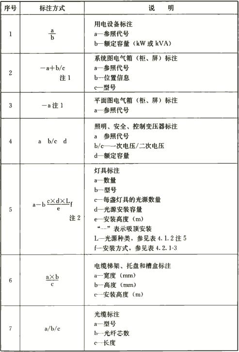 表4.1.5 电气设备的标注方式